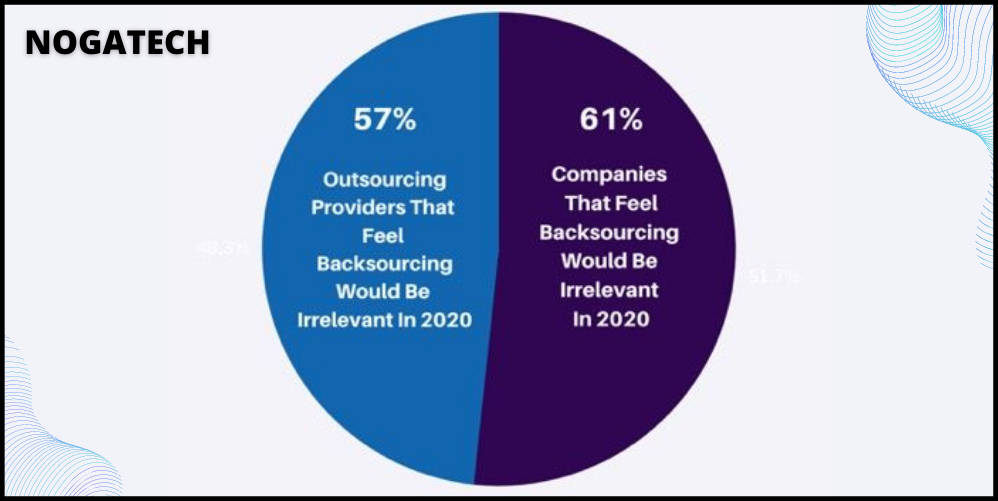 Companies that outsource are accessible in two collaboration models: