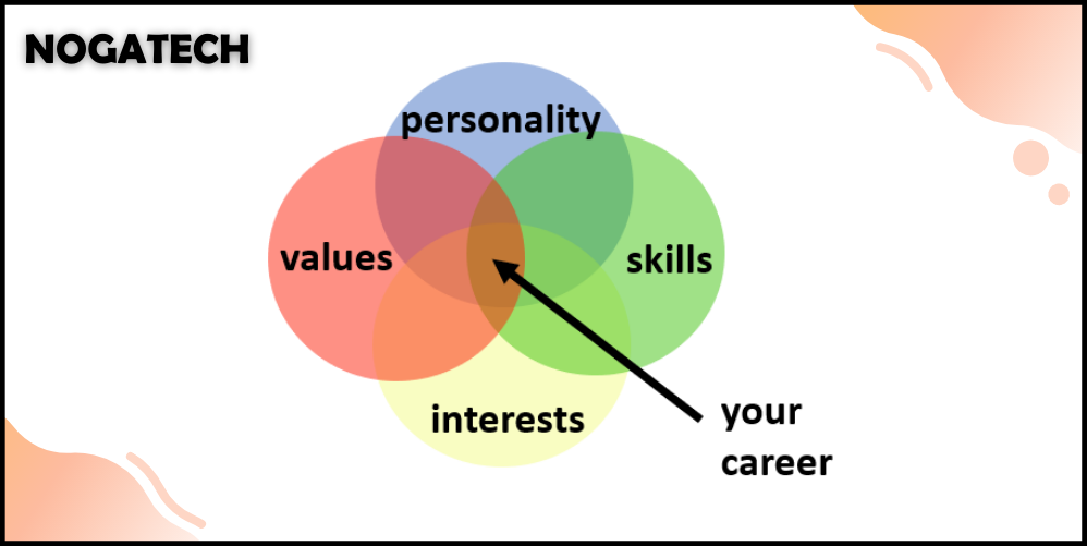 Find value in personal interest